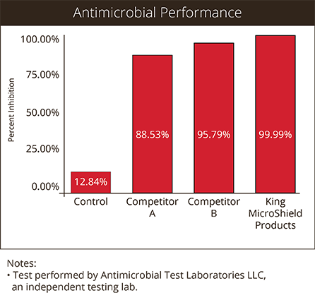 Antimicrobial Performance Chart Web