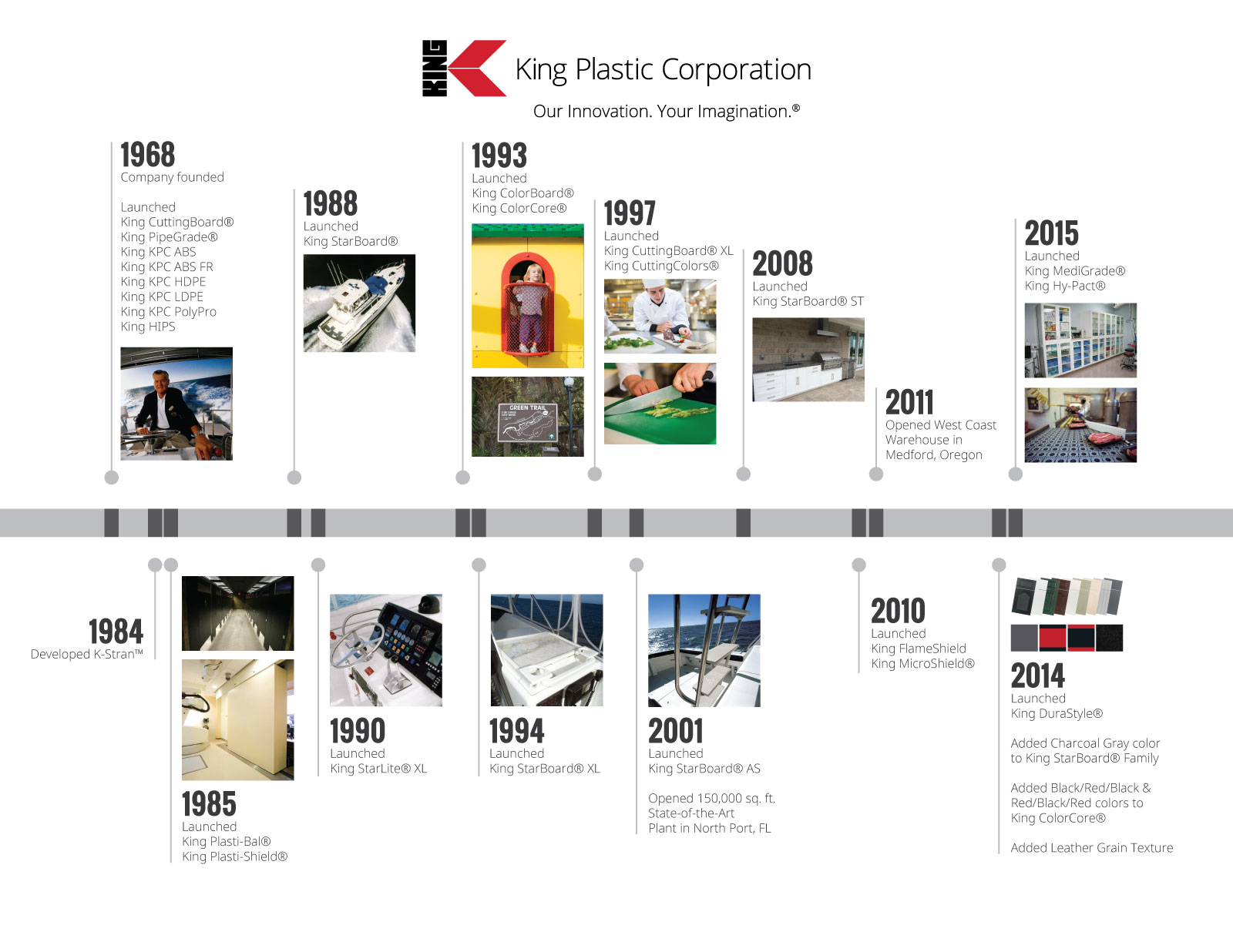 company history timeline king plastic corporation